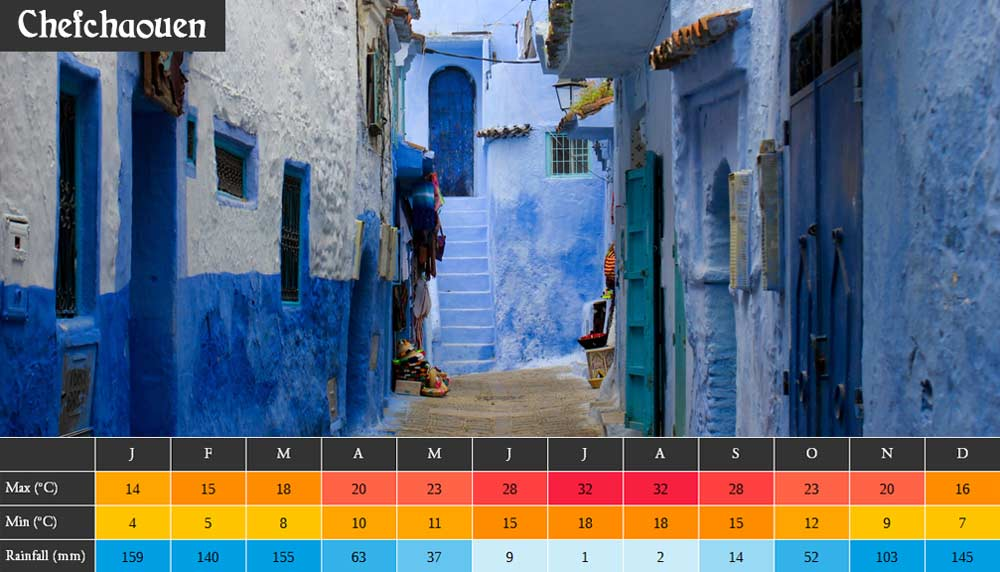 Morocco Weather Chefchaouen