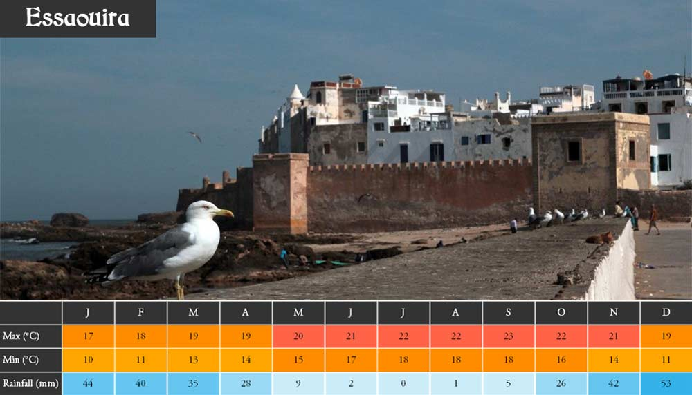 Weather Morocco Essaouira