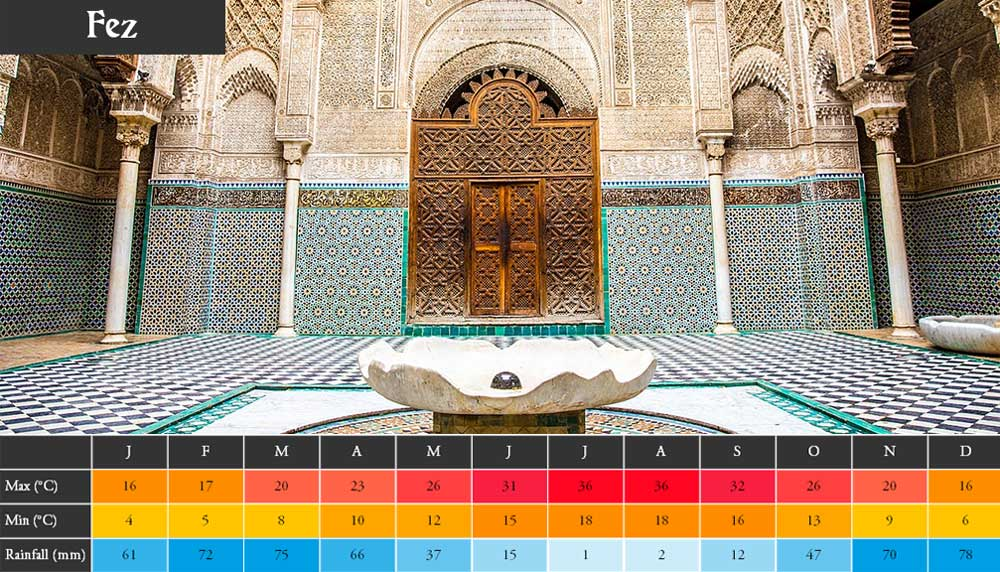 Morocco Weather Fez
