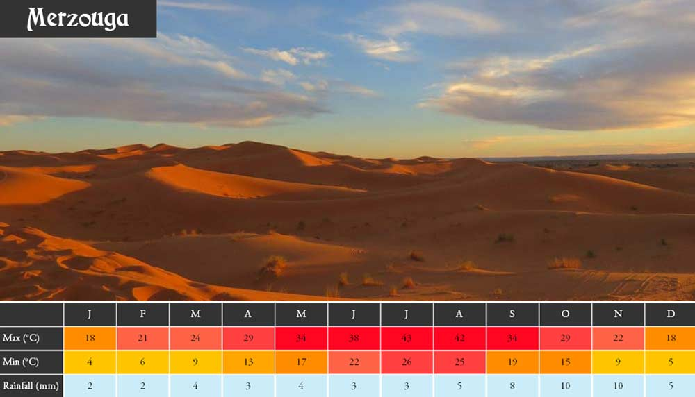 Weather Morocco Merzouga